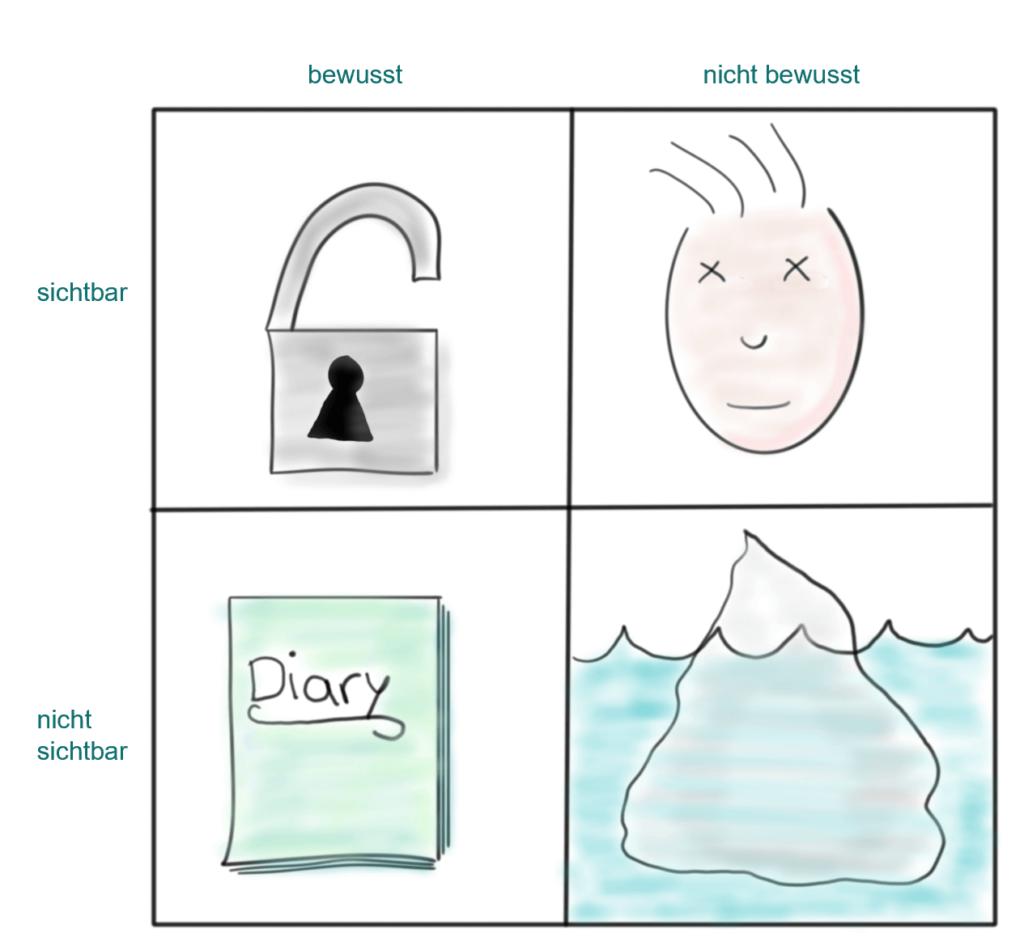 Das Johari-Fenster bildet vier Felder mit unterschiedlichem Transparenz- und Bekanntheitsgrad ab: Die Arena, das Geheimnis, der blinde Fleck und das Unbewusste. Visualisiert von www.achtsam-engagiert.de