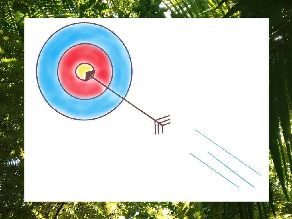 Das Bild zeigt eine Zielscheibe und einen Pfeil, der in die Mitte trifft und das erfolgreiche Realisieren von Vorsätzen symbolisieren soll. Visualiert von www.achtsam-engagiert.de
