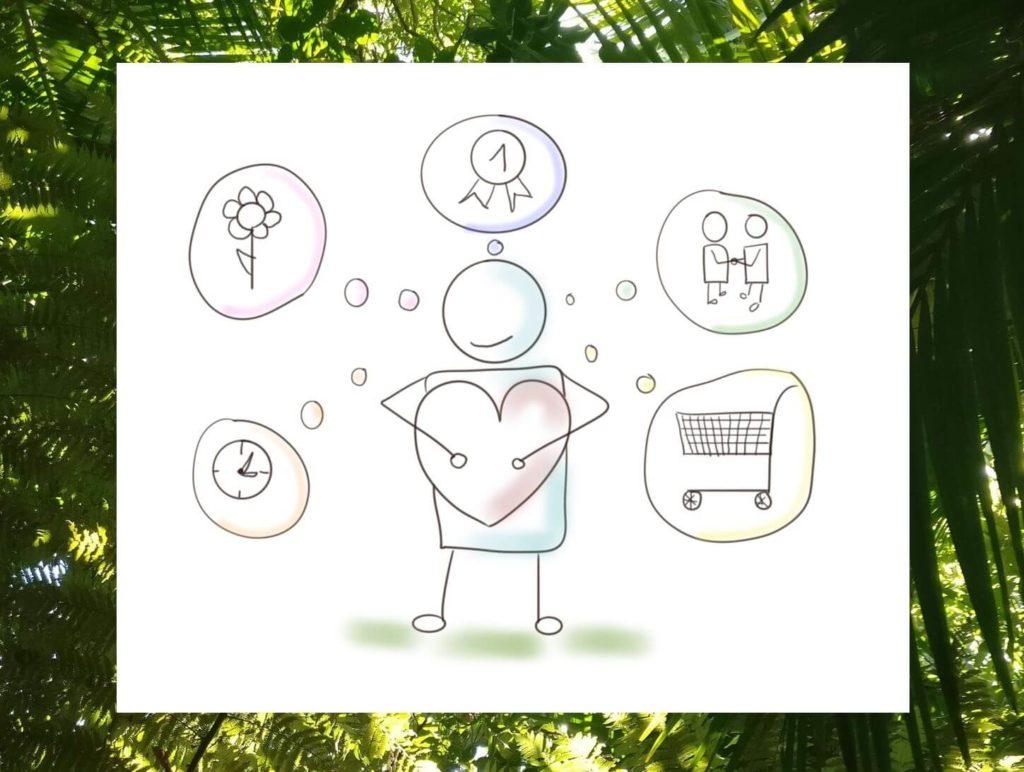 Das Bild zeigt ein visualisiertes Männchen mit fünf Gedankenblasen, die jeweils die fünf Sprachen der Liebe darstellen sollen. Visualisiert von www.achtsam-engagiert.de.