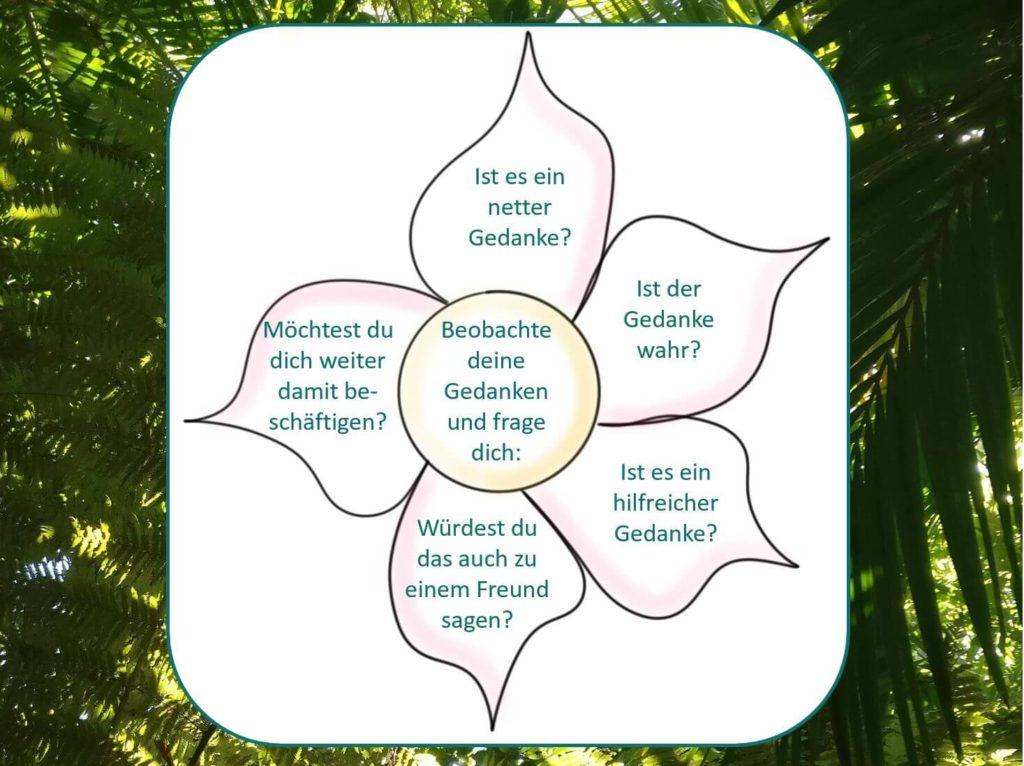 Die Blume der guten Gedanken hilft dir mit fünf Fragen deine Gedanken dahingehend zu erkunden, ob sie nett, gut und hilfreich für dich sind.